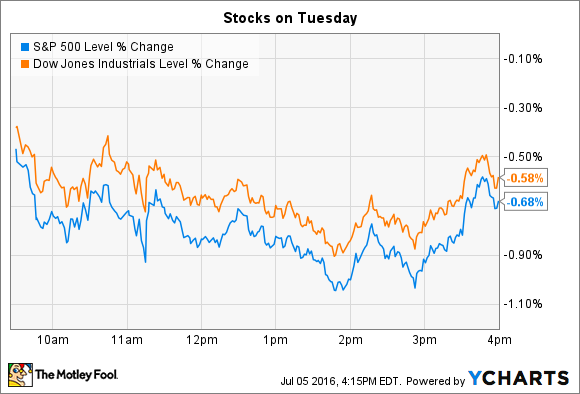 Stock Market Today Why Tesla Motors Inc And Netflix Inc Made Headlines Fox Business