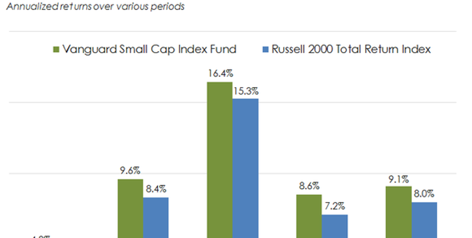 Definitive List Of Small Cap Value Equities ETFs