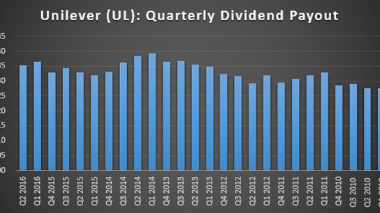 Here's What Investors Need to Know About Unilever's Dividend