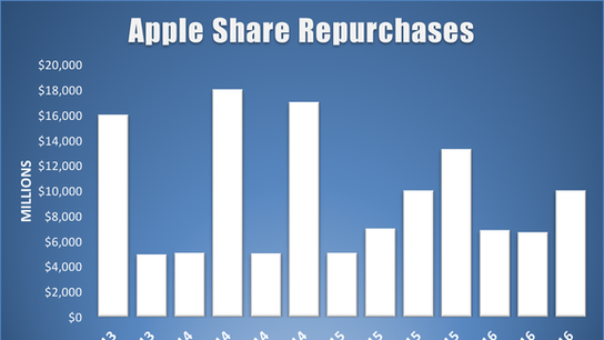 How Much Will Apple, Inc. Spend Repurchasing Its Stock This Quarter?