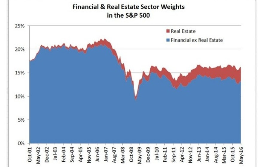 S&P real estate sector