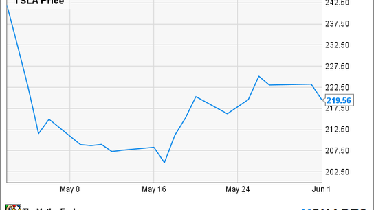 Tesla Motors: We're Going to Need to Sell More Stock, Again