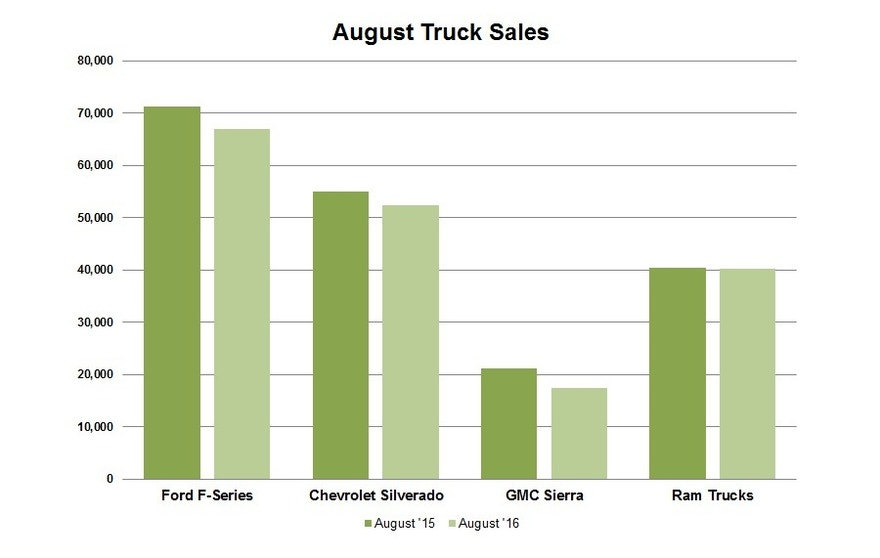 Data source: GM/Ford/FCA