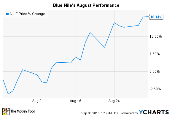 how blue nile inc is changing Blue nile, inc (nyse:df)q3 2008  (qtr end 9/28/2008) earnings call transcript nov  can you just give us a sense of whether suppliers are changing.