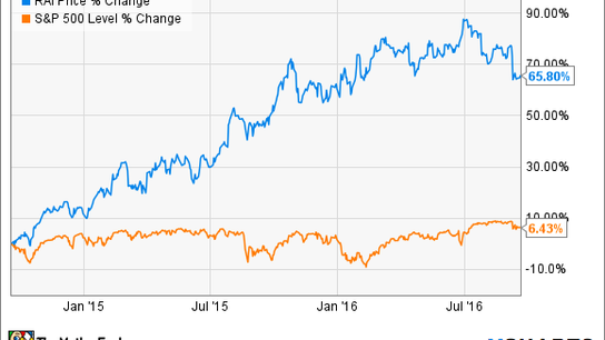 3 Top Tobacco Stocks to Buy Now