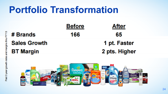 ethical issues in procter gamble Big problems within procter & gamble's long-term future there are a couple of issues with these organic sales growth trends first.