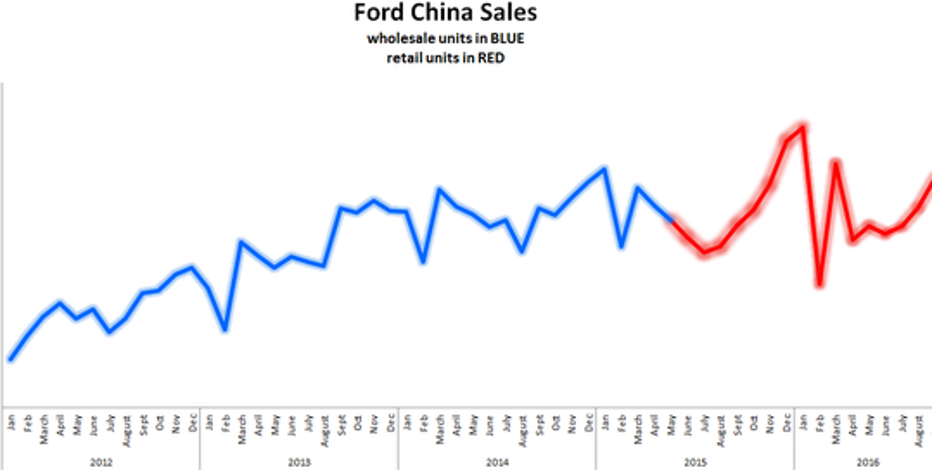 A pleasant surprise in ford motor company 39 s soaring china for Ford motor company 10k report
