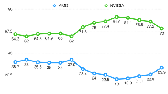 NVIDIA's New Budget Graphics Cards Are Bad News for AMD