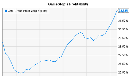 2 Signs You Should Sell GameStop Corp. Stock