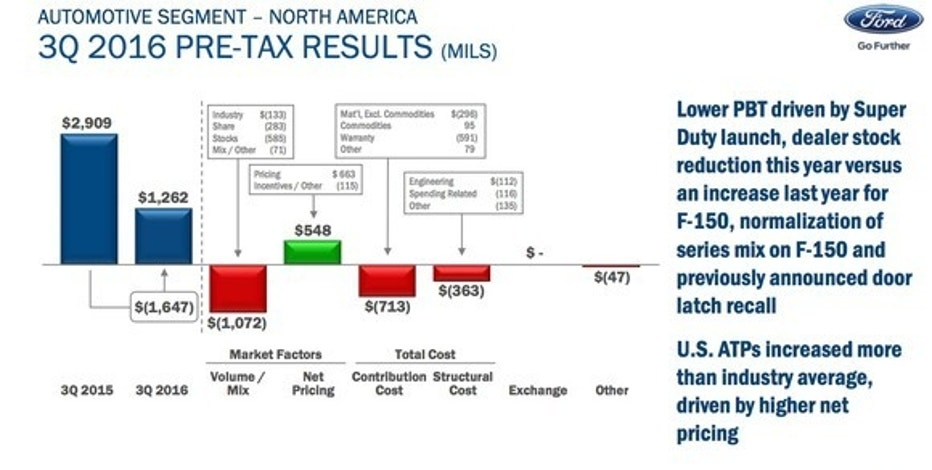 Ford motor company 39 s profit dropped over 50 time to for Ford motor company 10k report