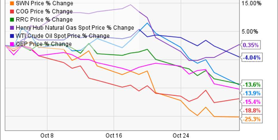 Natural Gas Producers Stocks