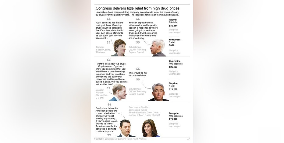 Congressional investigations show little impact on rising drug prices.