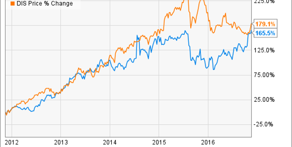 disney vs time warner From an investors view we have seen a glimpse into what disney is like from a financial standpoint and have a better understanding of how disney allocates its.