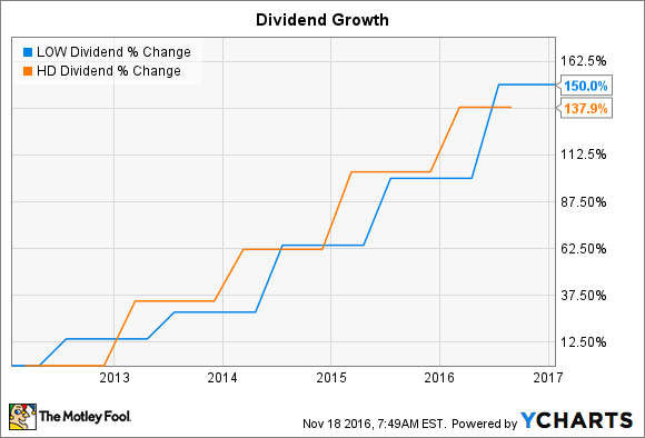 home depot stock dividend yield with Better Dividend Stock Home Depot Inc Vs Lowe on Lea Lear Corporation together with Home Depot An Owners Manual For Investors besides Home Depot Vs Target Which Stocks Dividend Dominat also The Home Depot Inc Hd 128821 together with Better Dividend Stock Home Depot Inc Vs Lowe.