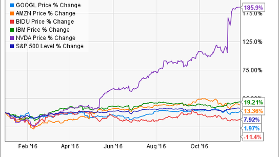 How Top Artificial Intelligence Stocks Are Performing in 2016
