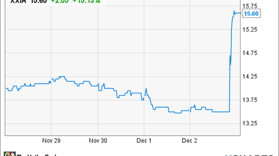 Why Ixia Stock Jumped 18% on Friday