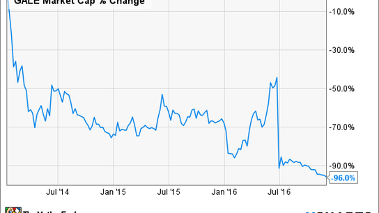 Why You Should (and Shouldn't) Buy Galena Biopharma, Inc.