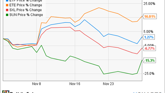Shares of Energy Transfer Equity Gained Big in November, but Its Subsidiaries Sure Didn't