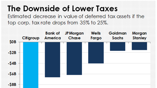 Why Lower Taxes Could Cost Citigroup $13 Billion