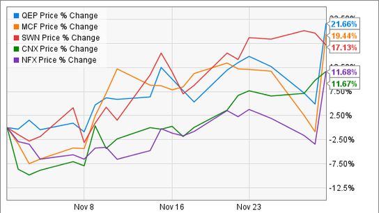 OPEC Was Just About the Only Fuel These Energy Stocks Needed in November
