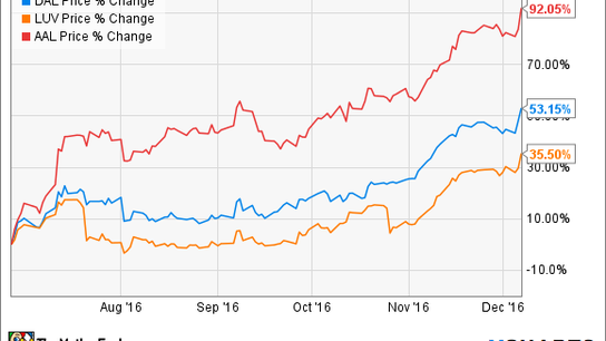 Why Shares of the 3 Most Valuable U.S. Airlines Soared in November