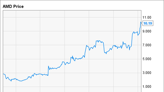 Why Shares of Advanced Micro Devices Soared 23% in November