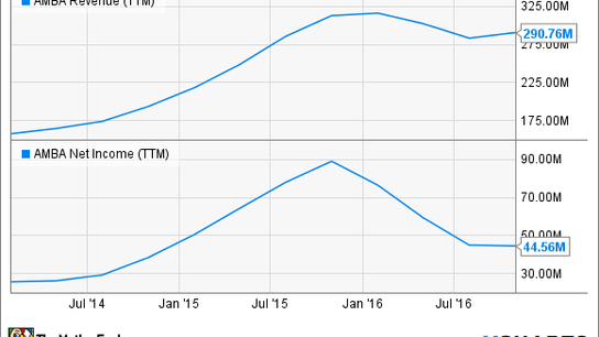The Best Drone Stocks of 2016
