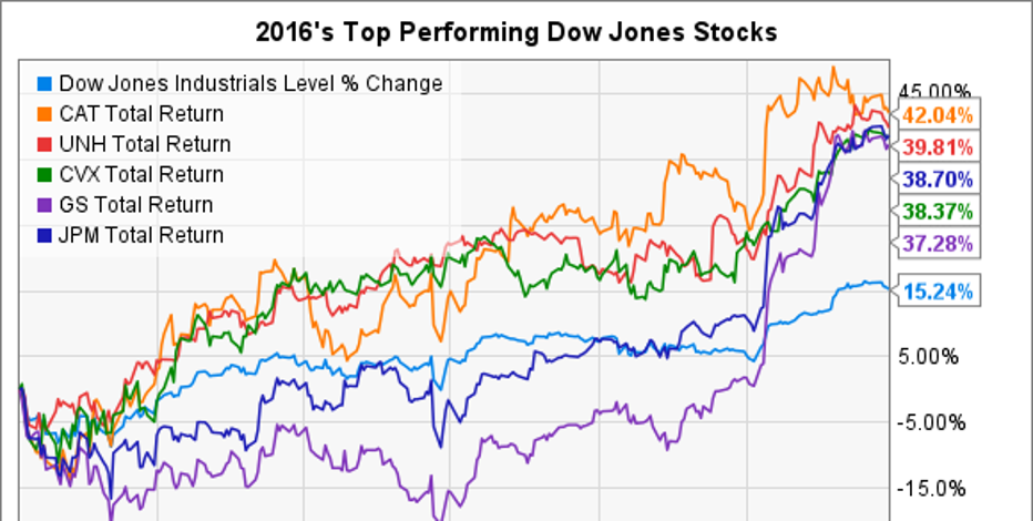 The 5 Best Dow Jones Stocks in 2016 | Fox Business