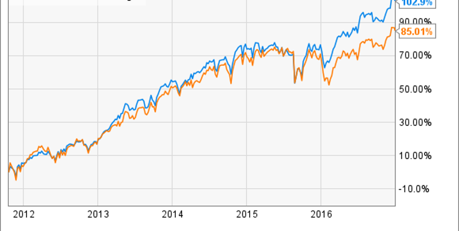 Low Cost S & P 500 Index Funds | Top 10 S&P 500 Index Funds