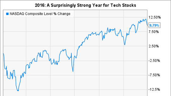 3 Top Tech Stocks to Buy in 2017