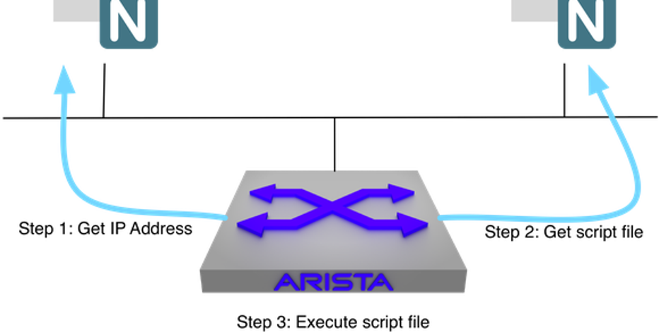Arista Networks, Inc. (ANET) Earns Outperform Rating from Wells Fargo & Company
