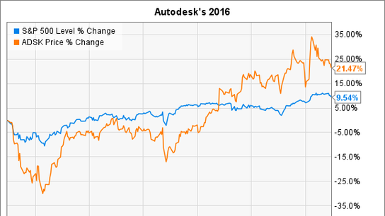 Why Autodesk Inc. Stock Soared 21% in 2016