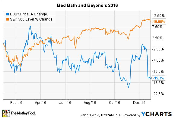 Bed Bath And Beyond Peers