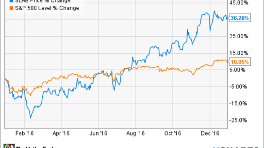 How Silicon Laboratories Gained 37% in 2016