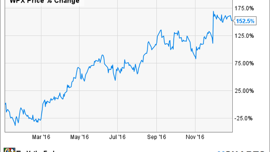 This Oil Stock Rocketed 152.5% in 2016 -- Is There Any Fuel Left for Another Run in 2017?