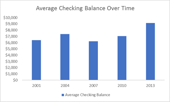 a history of the average american 39 s checking account balance in 1 chart fox business. Black Bedroom Furniture Sets. Home Design Ideas