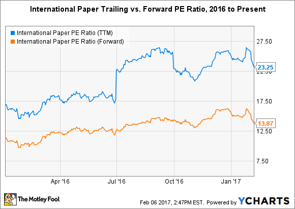 international paper stock price View the basic ip stock chart on yahoo finance change the date range, chart  type and compare international paper company  nyse - nyse delayed price.