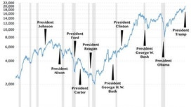 Why the Stock Market Under Trump Will Probably Lag the Market Under Obama
