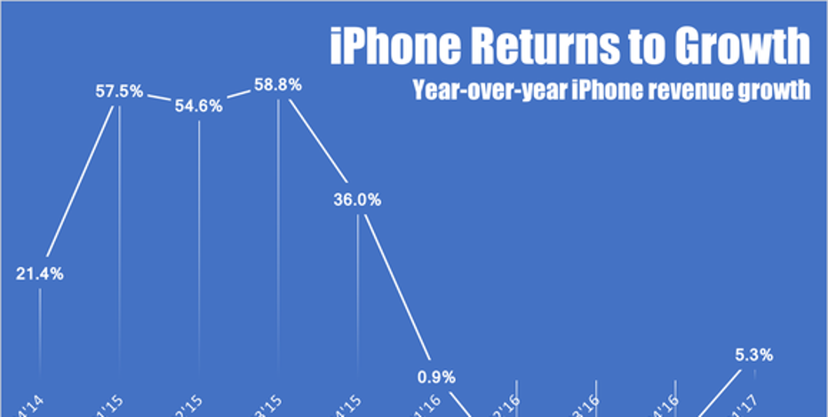 Apple sets a new record for iPhone sales