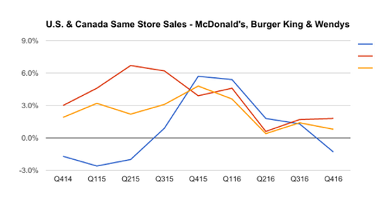 Why Is McDonald's Suddenly Losing and Burger King Winning?