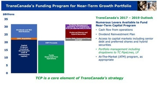 Why TransCanada Corporation Shareholders Have Nothing to Worry About