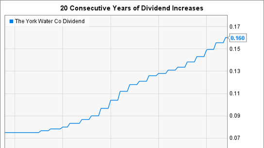 This Little-Known Company Has Paid an Uninterrupted Dividend for More than 200 Years