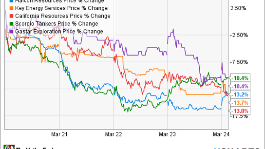 Oil and Gas Stock Roundup: Sliding Crude Slams the Weakest Links