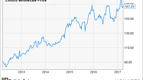 Why You're Smart to Buy Costco Stock