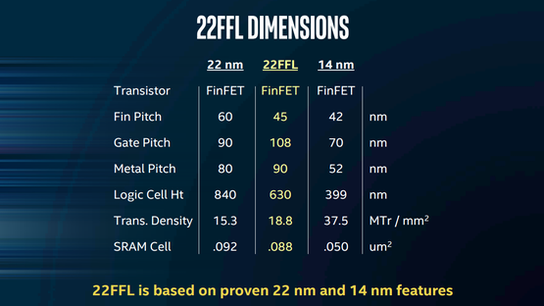 Intel Corporation Hopes 22FFL Tech Can Take Share From Leading Foundries