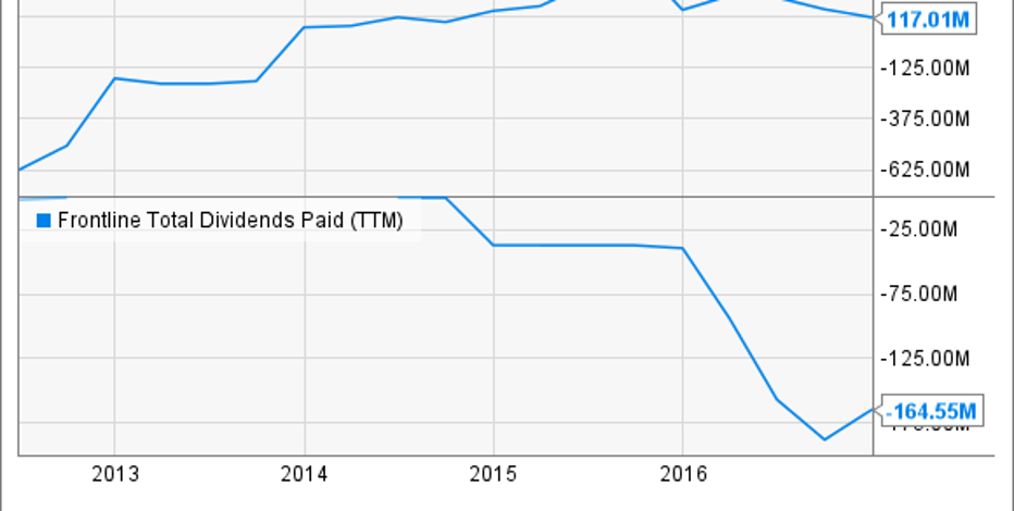 Facebook Stock Dividend Yield