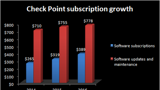2 Reasons Check Point Software Technologies Should Continue Growing