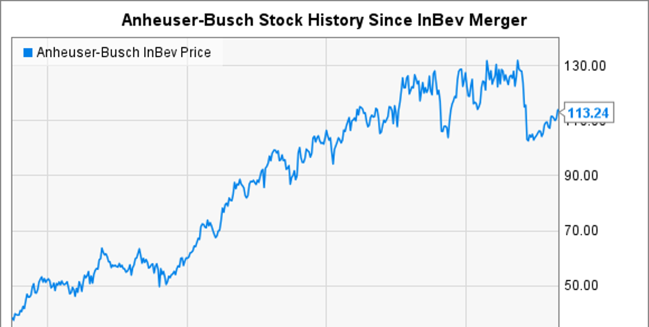 the company overview and market statistics of anheuser busch Anheuser-busch inbev is the largest brewer in the world and one of the world's top five consumer product companies, as measured by ebitda after the sabmiller acquisition, the company's portfolio.
