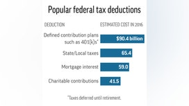 Correction: Taxes-Don't Touch Deductions story