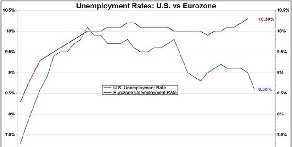 With all the attention on Europe lately, it's interesting to compare the U.S. unemployment rate with theirs. The euro zone's persistently-high jobless rate is one reason that calls for austerity and higher taxes are met with such anger by much of the public.